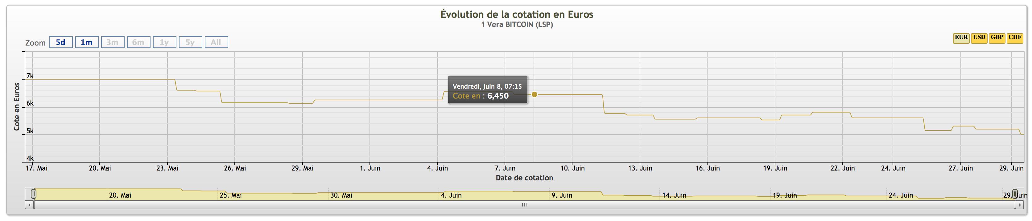 prix et cours du bitcoin en EUR, USD et GBP